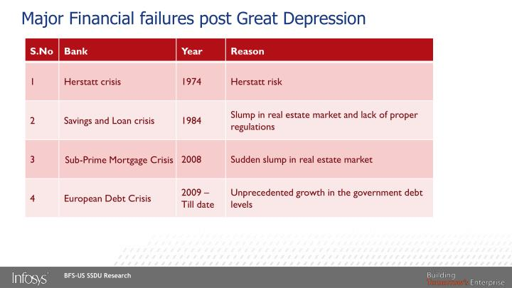 Major Financial failures post Great Depression