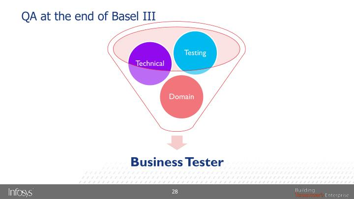 QA at the end of Basel III