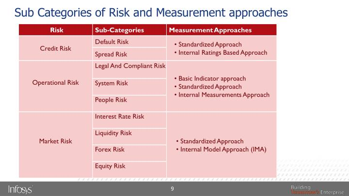 Sub Categories of Risk and Measurement approaches