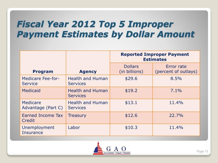 Fiscal Year 2012 Top 5 Improper Payment Estimates by Dollar Amount