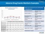 adverse drug events warfarin examples