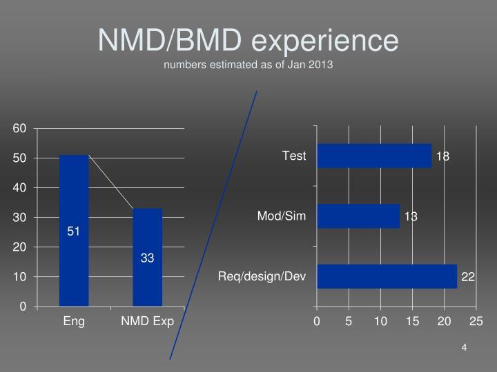 NMD/BMD