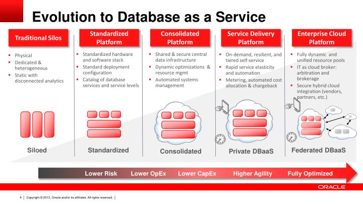 Evolution To Database As A Service