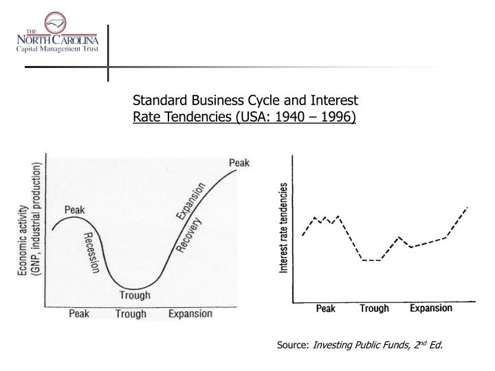 Standard Business Cycle and Interest