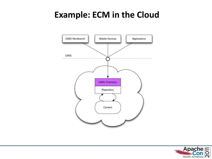 Example: ECM in the Cloud