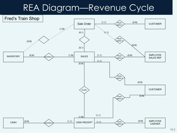 Ppt chapter 18 powerpoint presentation id1537257 rea diagramrevenue cycle ccuart Choice Image