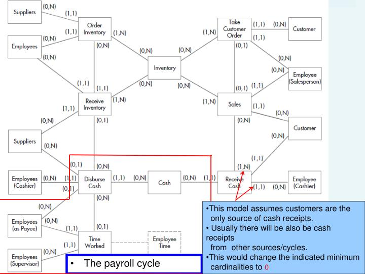 Ppt chapter 18 powerpoint presentation id1537257 this model assumes customers are the only source of cash receipts ccuart Choice Image