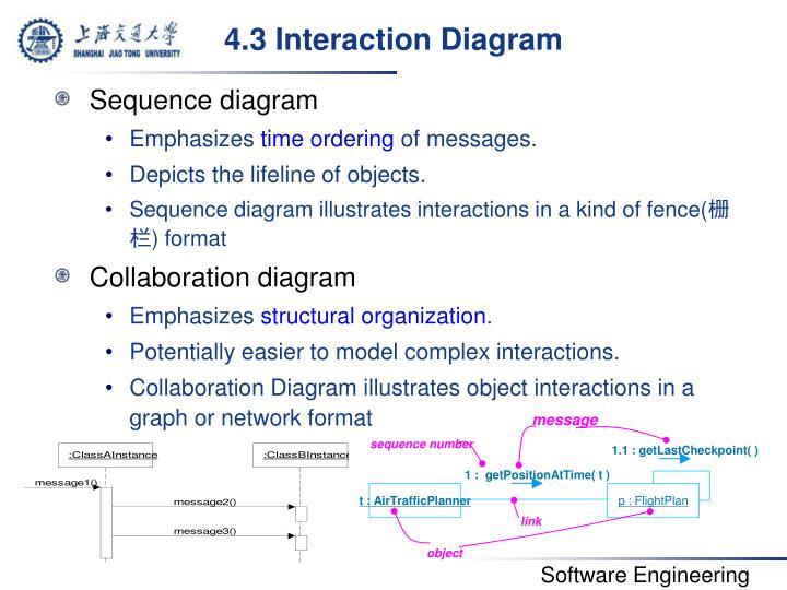 4.3 Interaction Diagram