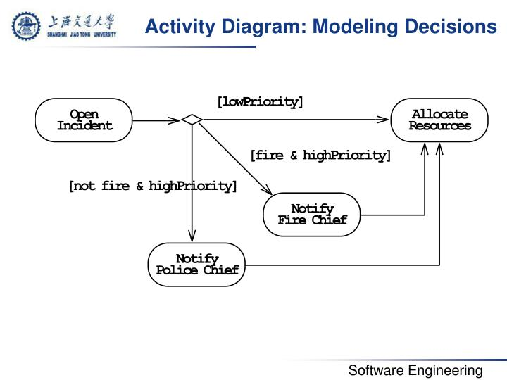 Activity Diagram: Modeling Decisions