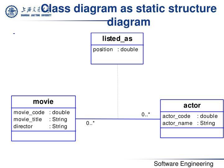 Class diagram as static structure diagram