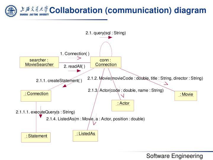 Collaboration (communication) diagram