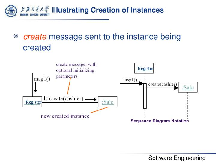 Illustrating Creation of Instances