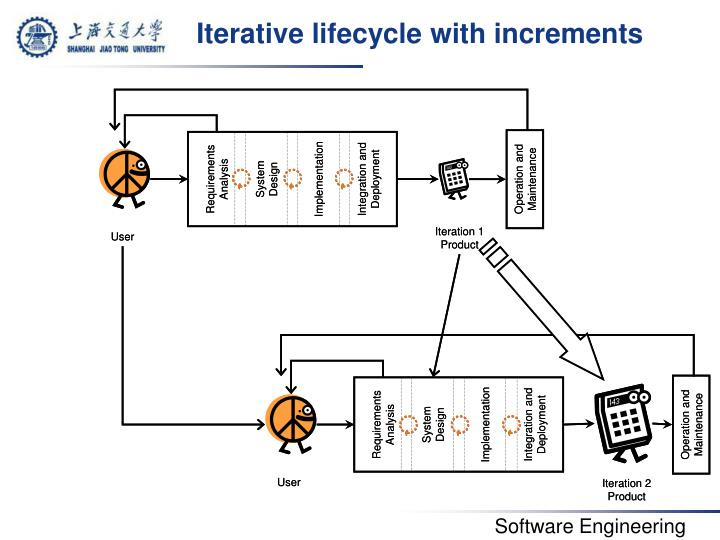 Iterative lifecycle with increments