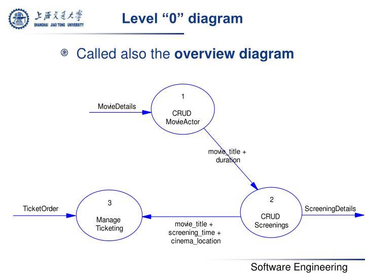 """Level """"0"""" diagram"""