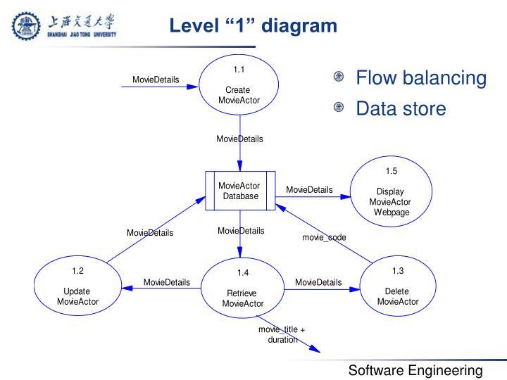 """Level """"1"""" diagram"""