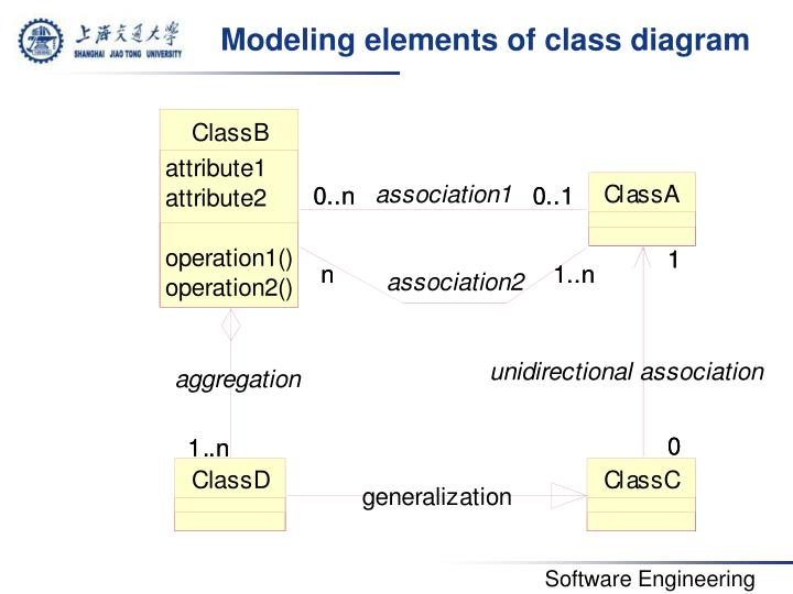 Modeling elements of class diagram