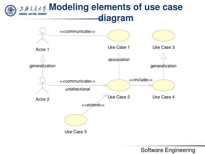 Modeling elements of use case diagram