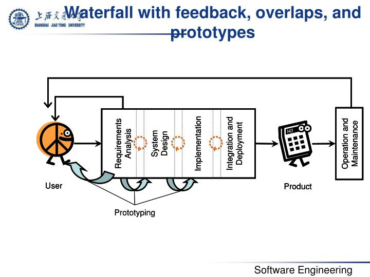 Waterfall with feedback overlaps and prototypes