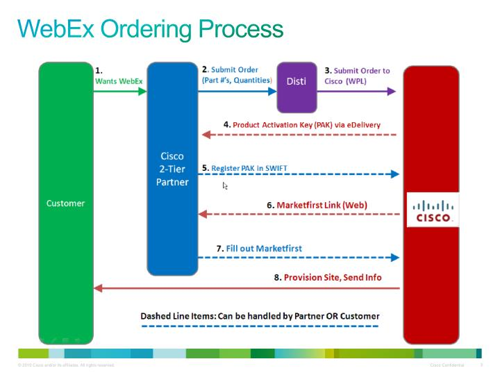 Webex ordering process