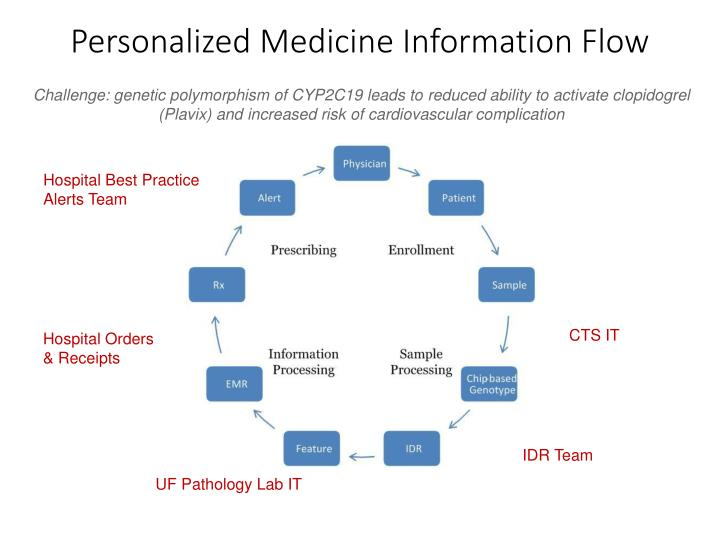 Personalized Medicine Information Flow