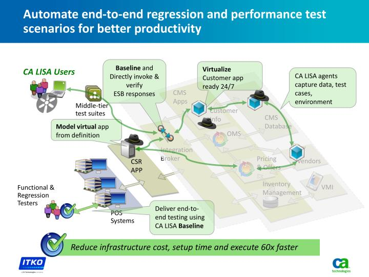 Automate end-to-end regression and performance test scenarios for better productivity