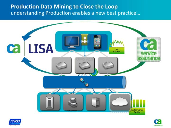 Production Data Mining to Close the Loop