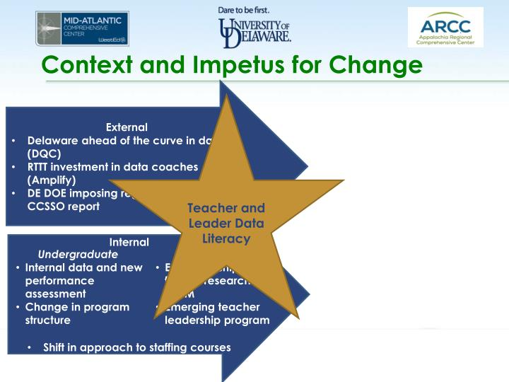 Context and Impetus for Change