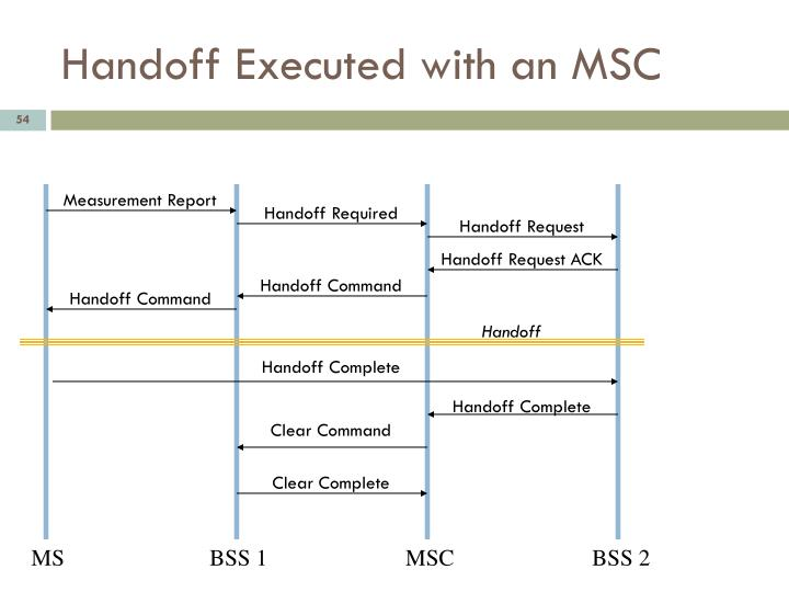 Handoff Executed with an MSC