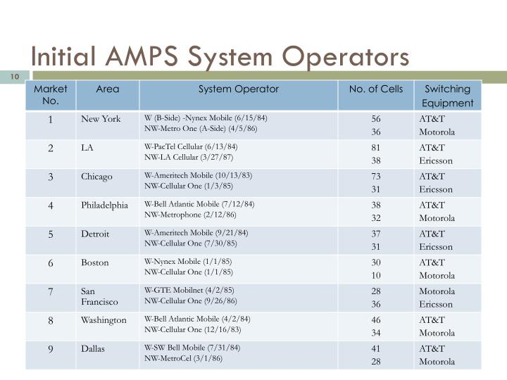 Initial AMPS System Operators