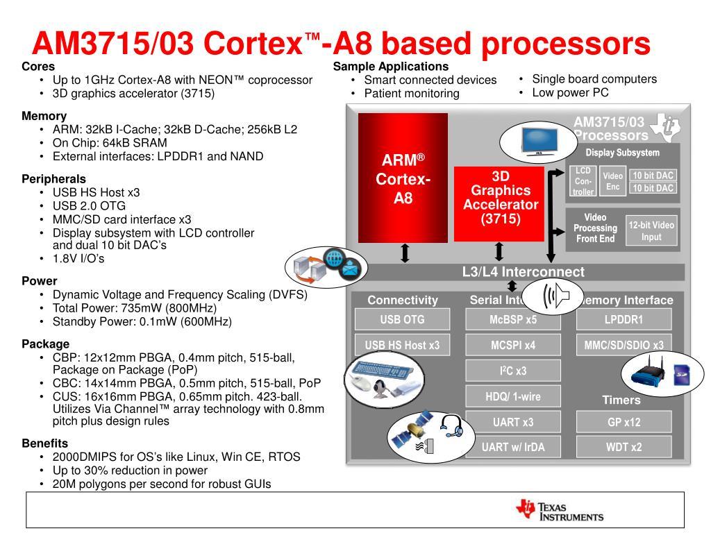 PPT - TI Sitara ™ AM37x Microprocessors Featuring ARM