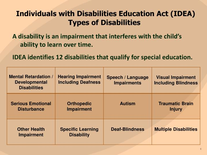 teaching individuals with disability Education issues for people with disabilities a sound education is the linchpin to a successful life for all americans, including those with intellectual and developmental disabilities the federal, state, and local governments each play a role in assuring that every child with a disability obtains a free appropriate public education.
