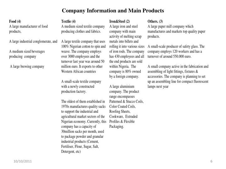 Company Information and Main Products