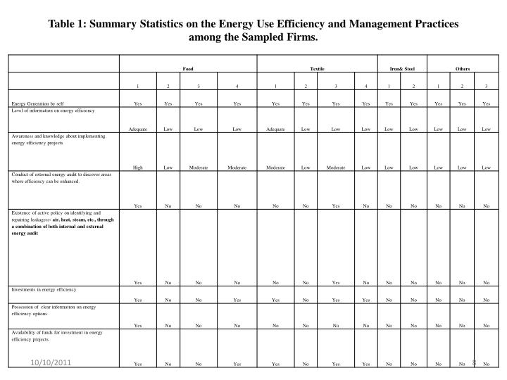 Table 1: Summary Statistics on the Energy Use Efficiency and Management Practices among the Sampled Firms.