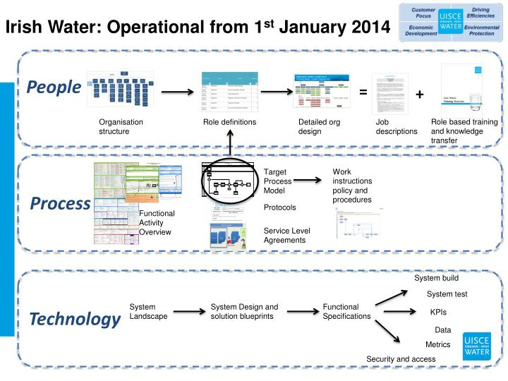 Irish Water: Operational from 1