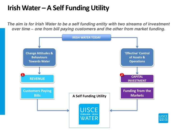 Irish Water – A Self Funding Utility