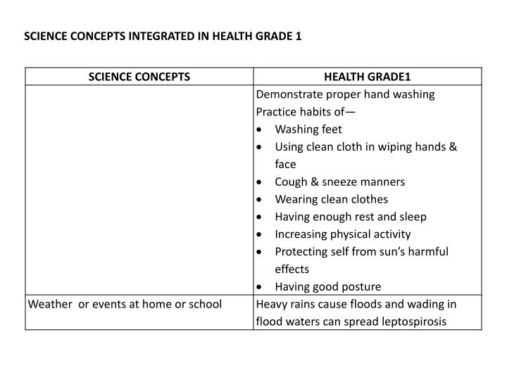 SCIENCE CONCEPTS INTEGRATED IN HEALTH GRADE 1