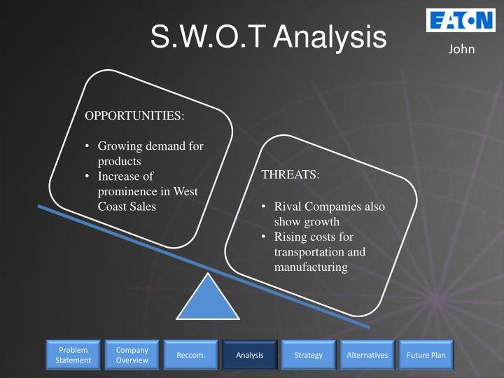 S.W.O.T Analysis