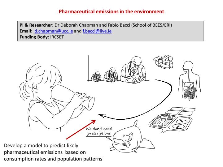 Pharmaceutical emissions in the environment