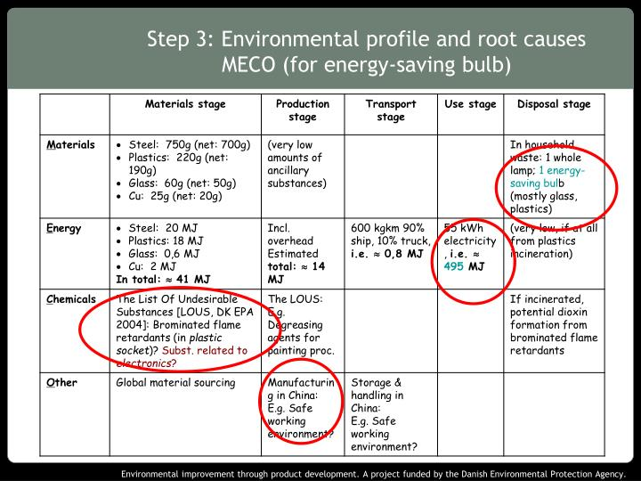 Step 3: Environmental profile and root causes