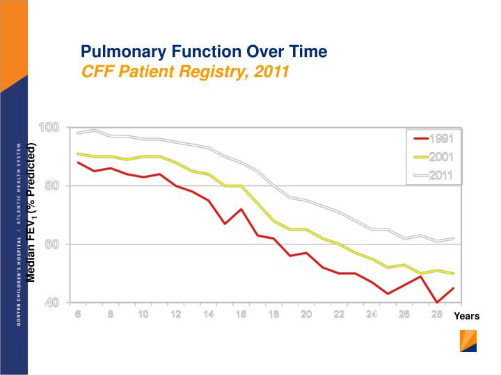 Pulmonary Function Over Time