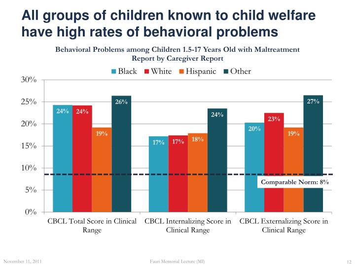 All groups of children known to child welfare have high rates of behavioral problems