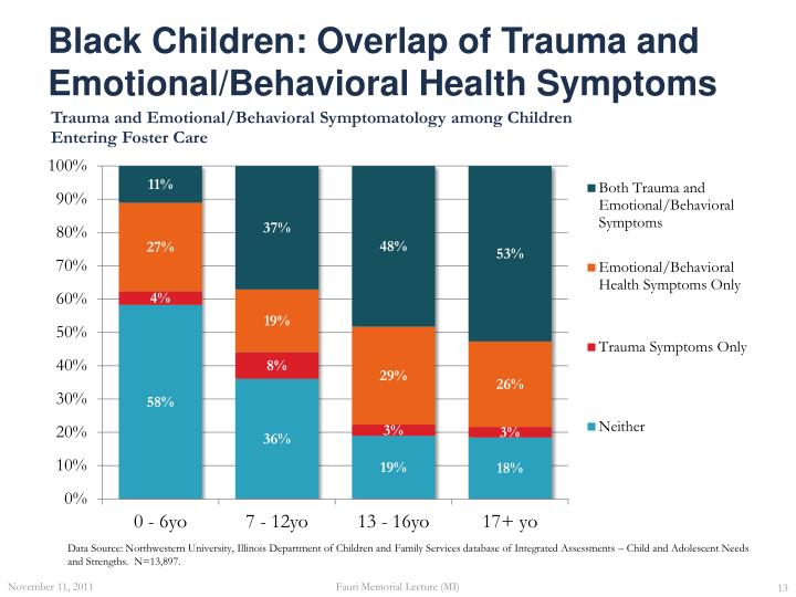 Black Children: Overlap of Trauma and Emotional/Behavioral Health Symptoms