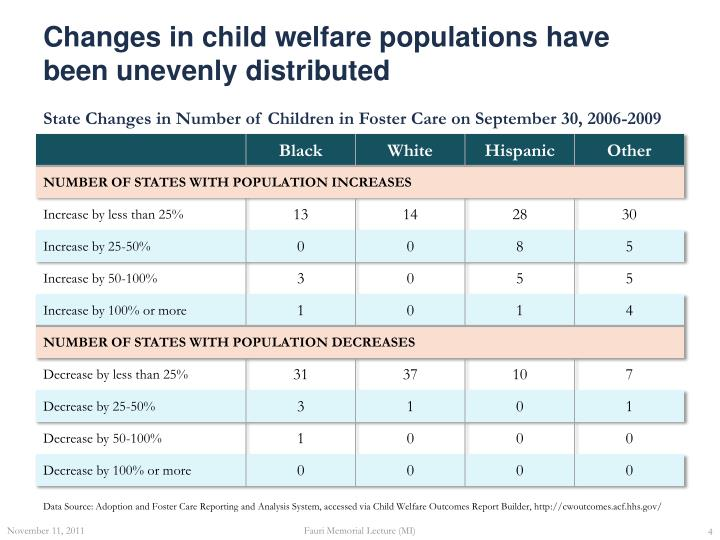 Changes in child welfare populations have been unevenly distributed