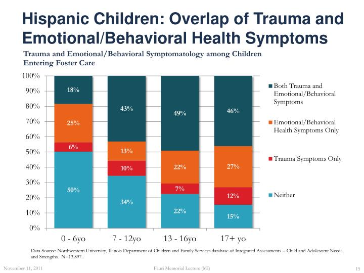 Hispanic Children: Overlap of Trauma and Emotional/Behavioral Health Symptoms