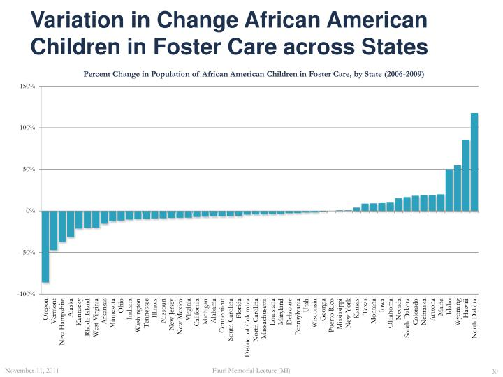 Variation in Change African American Children in Foster Care across States