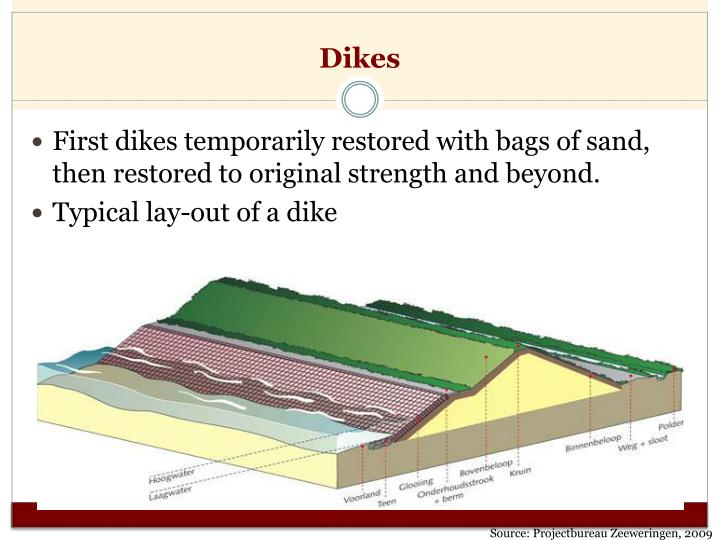 Dikes