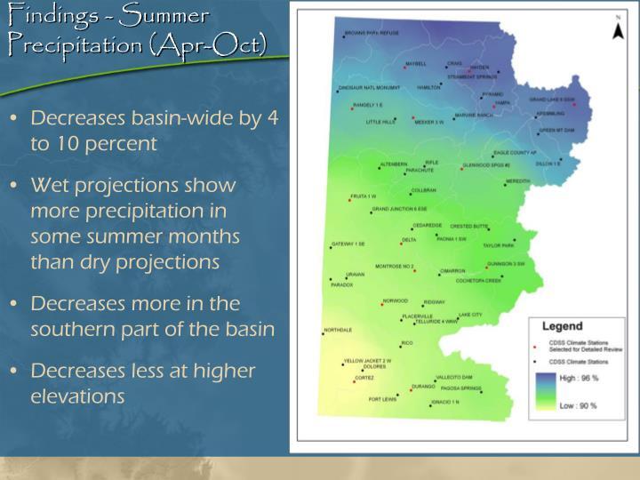 Findings - Summer Precipitation (Apr-Oct)