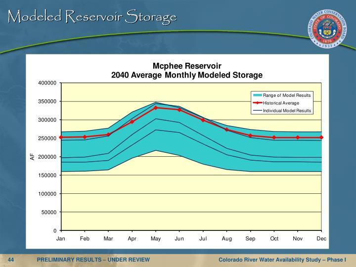 Modeled Reservoir Storage