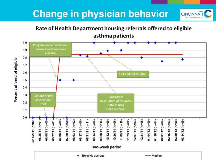 Change in physician behavior