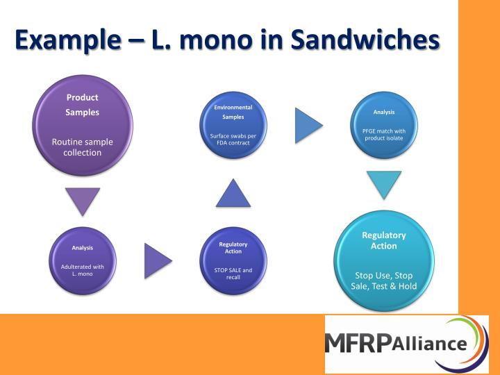 Example – L. mono in Sandwiches